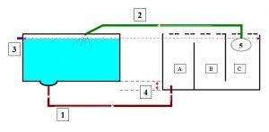 sơ đồ hệ thống lọc cá Koi