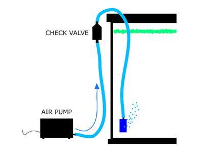sơ đồ máy sục khí